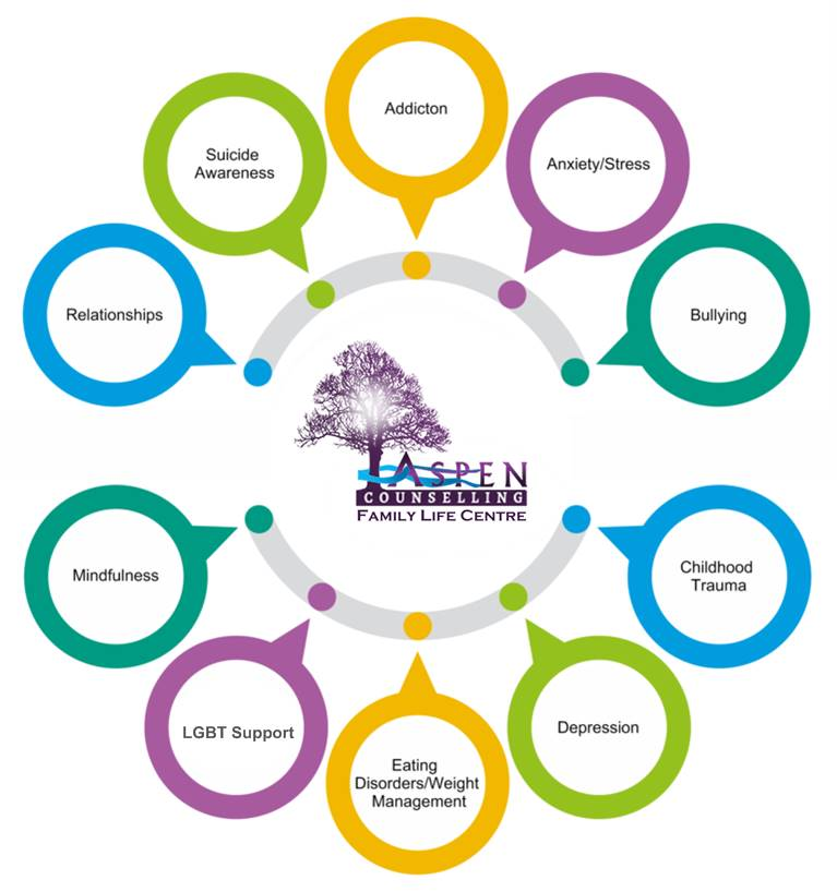 Aspen Counselling Services
